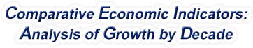 South Dakota - Comparative Economic Indicators: Analysis of Growth By Decade, 1970-2017